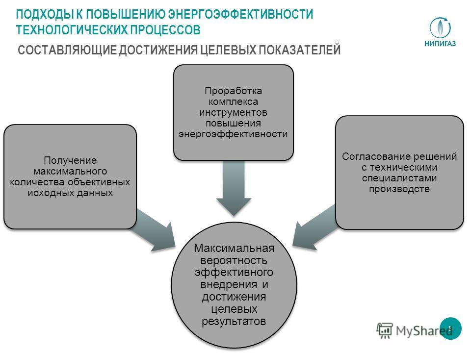 8 Максимальная вероятность эффективного внедрения и достижения целевых результатов Получение максимального количества объективных исходных данных Проработка комплекса инструментов повышения энергоэффективности Согласование решений с техническими спец