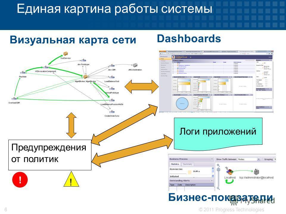 © 2011 Progress Technologies6 Единая картина работы системы Визуальная карта сети Dashboards Предупреждения от политик ! ! Логи приложений Бизнес-показатели