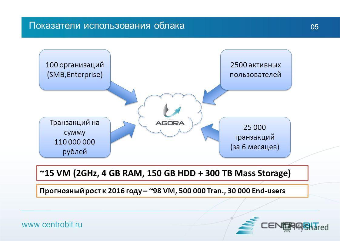 www.centrobit.ru Показатели использования облака 05 100 организаций (SMB,Enterprise) 100 организаций (SMB,Enterprise) 2500 активных пользователей 25 000 транзакций (за 6 месяцев) 25 000 транзакций (за 6 месяцев) Транзакций на сумму 110 000 000 рублей