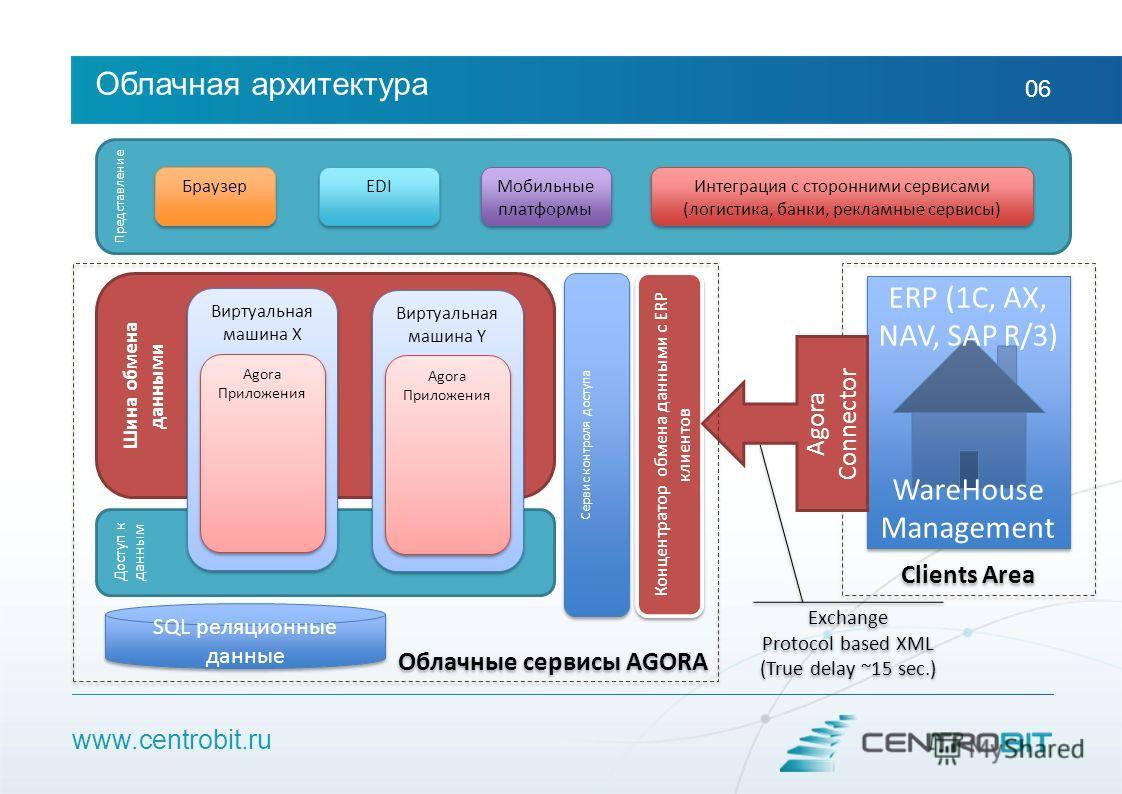 Облачная архитектура 06 Представление Шина обмена данными Доступ к данным SQL реляционные данные Сервис контроля доступа Концентратор обмена данными с ERP клиентов Браузер EDI Мобильные платформы ERP (1C, AX, NAV, SAP R/3) WareHouse Management ERP (1