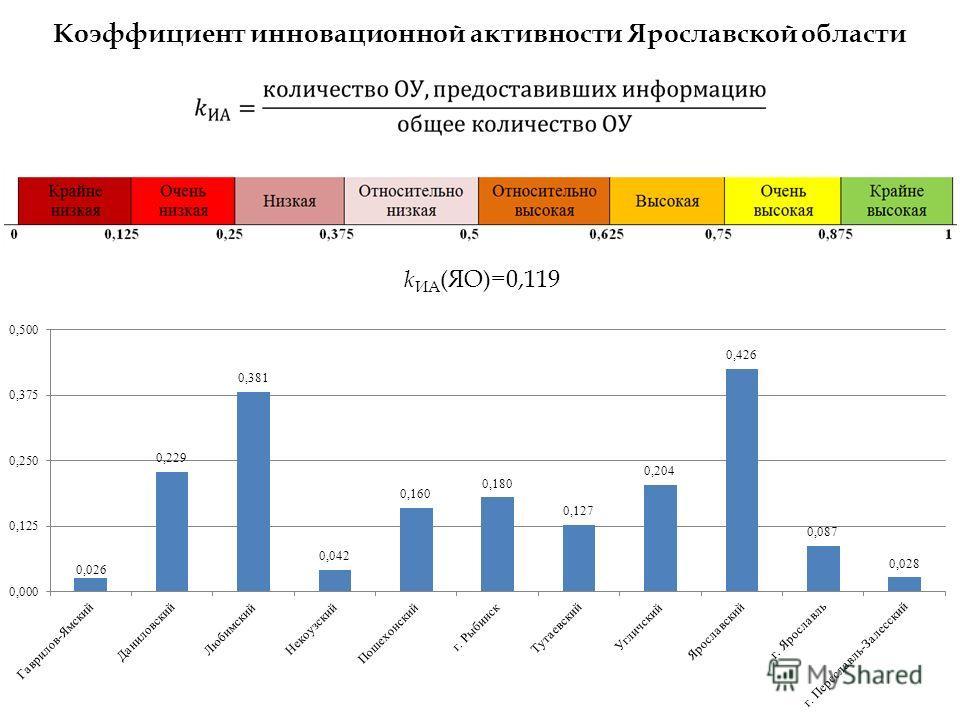 Коэффициент инновационной активности Ярославской области k ИА (ЯО)=0,119