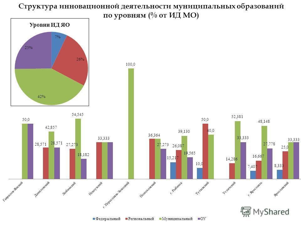 Структура инновационной деятельности муниципальных образований по уровням (% от ИД МО)