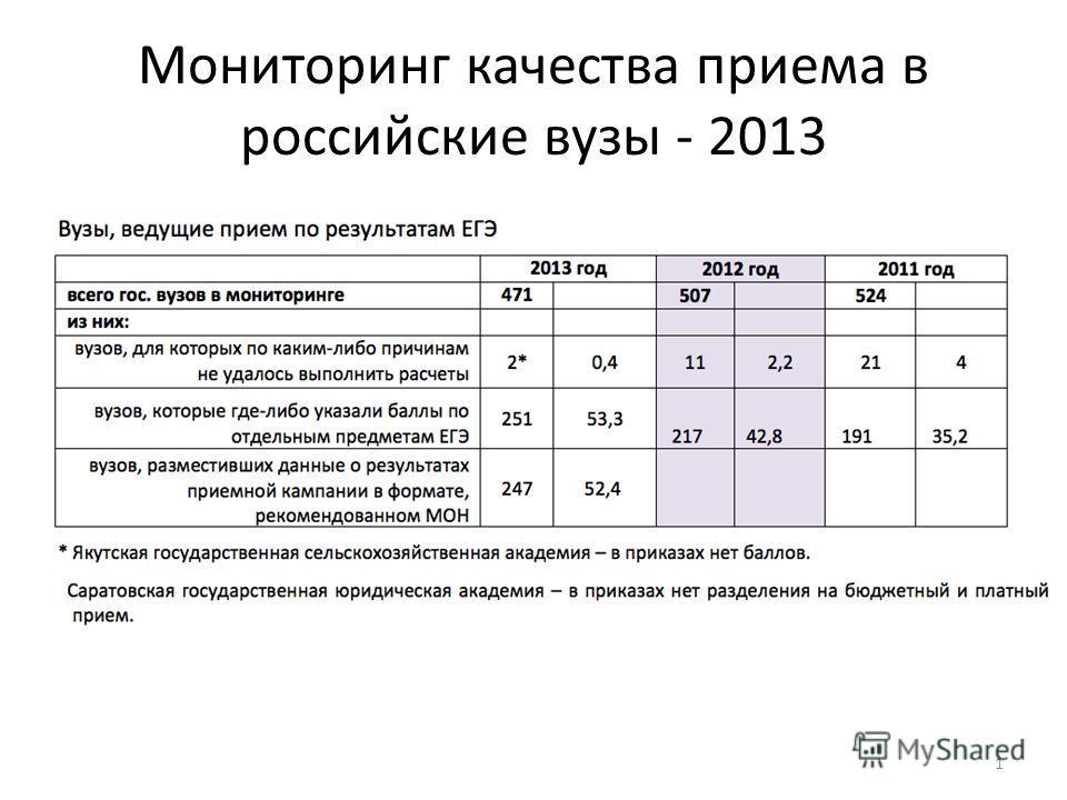 Мониторинг качества приема в российские вузы - 2013 1