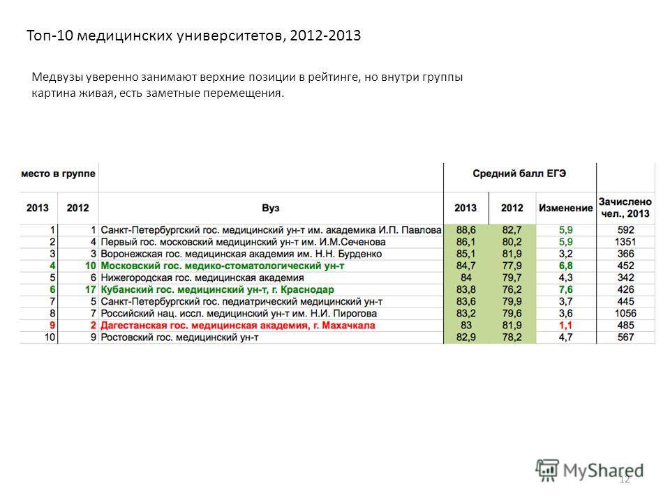 Топ-10 медицинских университетов, 2012-2013 12 Медвузы уверенно занимают верхние позиции в рейтинге, но внутри группы картина живая, есть заметные перемещения.