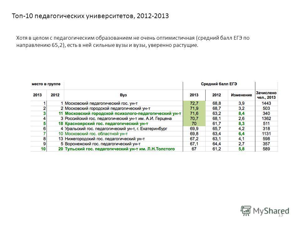 Топ-10 педагогических университетов, 2012-2013 13 Хотя в целом с педагогическим образованием не очень оптимистичная (средний балл ЕГЭ по направлению 65,2), есть в ней сильные вузы и вузы, уверенно растущие.