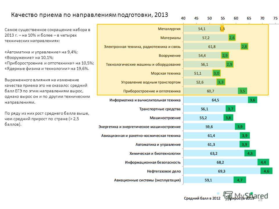 Самое существенное сокращение набора в 2013 г. – на 10% и более – в четырех технических направлениях: «Автоматика и управление» на 9,4%; «Вооружение» на 10,1%; «Приборостроение и оптотехника» на 10,5%; «Ядерные физика и технологии» на 19,6%. Выраженн