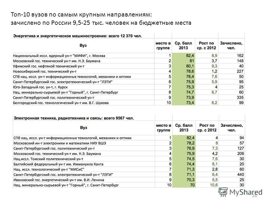 Топ-10 вузов по самым крупным направлениям: зачислено по России 9,5-25 тыс. человек на бюджетные места 24