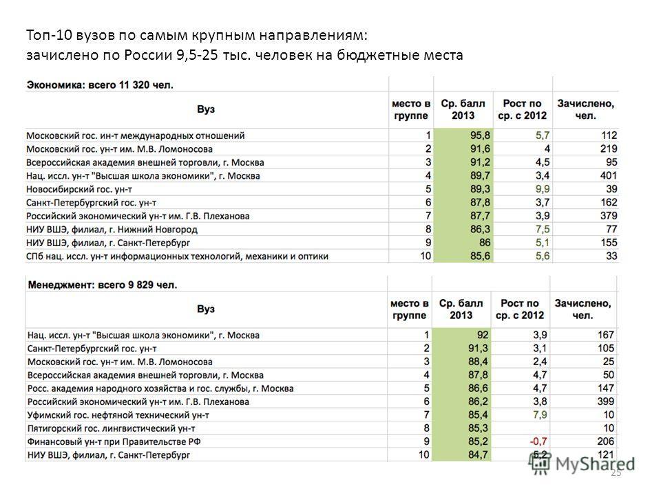 Топ-10 вузов по самым крупным направлениям: зачислено по России 9,5-25 тыс. человек на бюджетные места 25