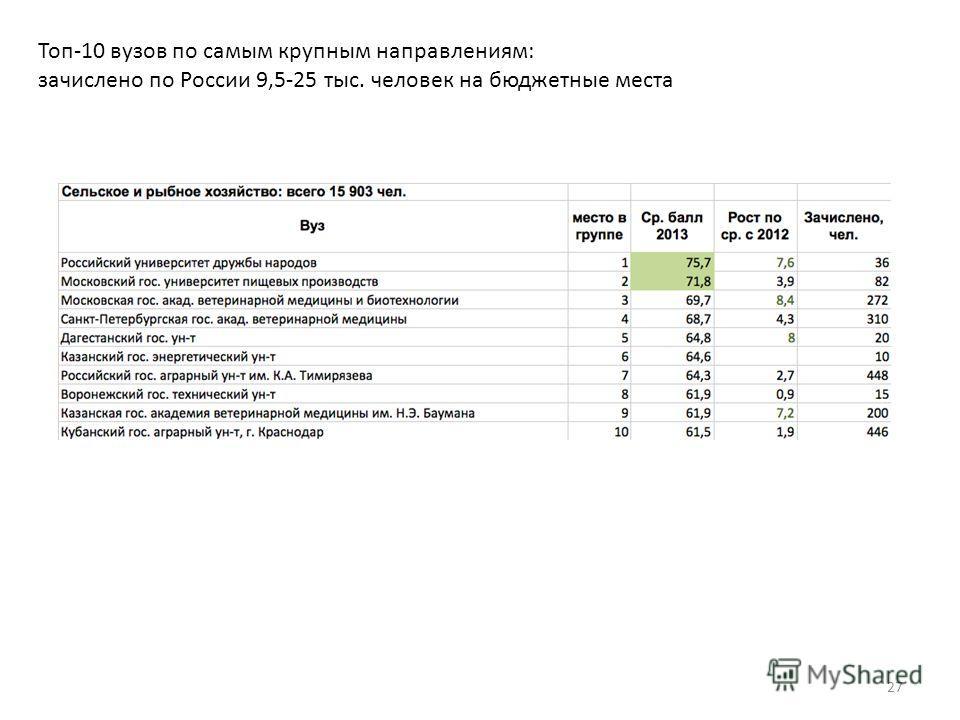 Топ-10 вузов по самым крупным направлениям: зачислено по России 9,5-25 тыс. человек на бюджетные места 27