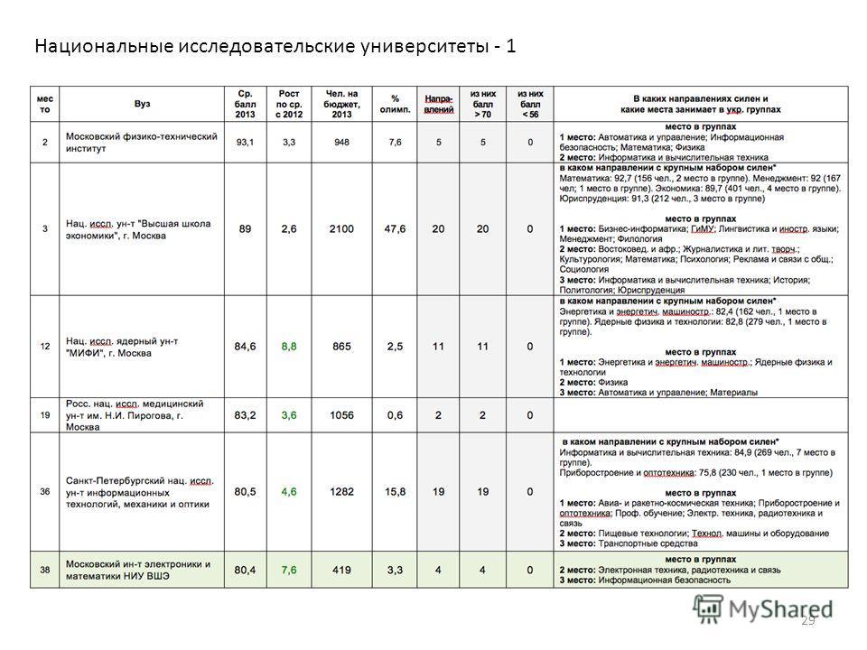 Национальные исследовательские университеты - 1 29