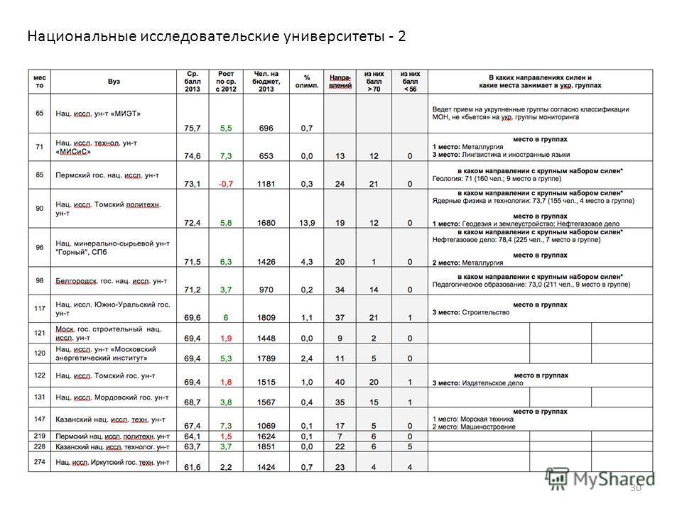 Национальные исследовательские университеты - 2 30