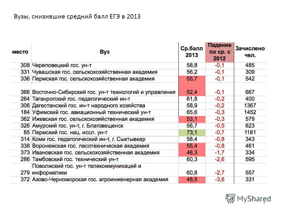 Вузы, снизившие средний балл ЕГЭ в 2013 4