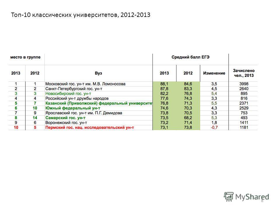 Топ-10 классических университетов, 2012-2013 8
