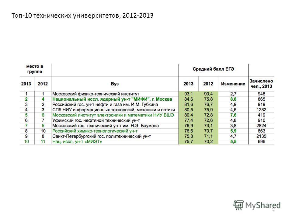Топ-10 технических университетов, 2012-2013 9