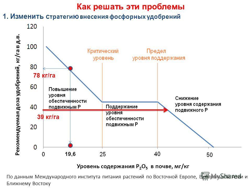 Рекомендуемая доза удобрений, кг/га в д.в. Уровень содержания P 2 О 5 в почве, мг/кг 1. Изменить с тратеги ю внесения фосфорных удобрений По данным Международного института питания растений по Восточной Европе, Центральной Азии и Ближнему Востоку 19,