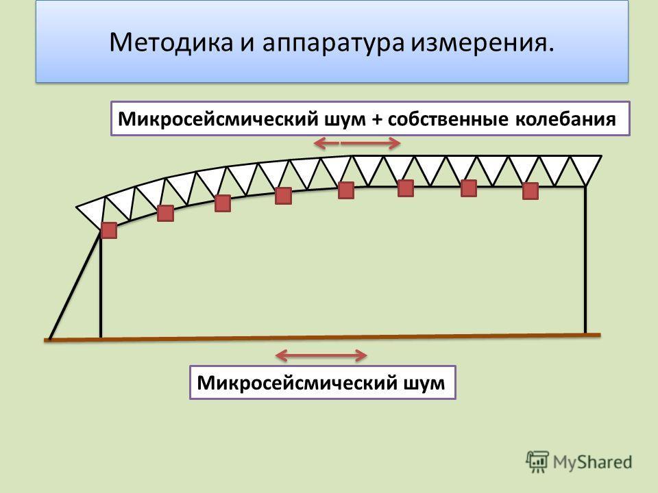 Методика и аппаратура измерения. Микросейсмический шум Микросейсмический шум + собственные колебания