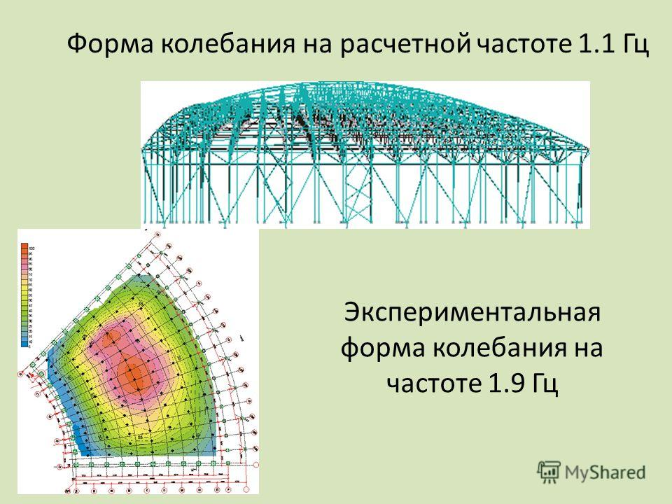 Форма колебания на расчетной частоте 1.1 Гц Экспериментальная форма колебания на частоте 1.9 Гц
