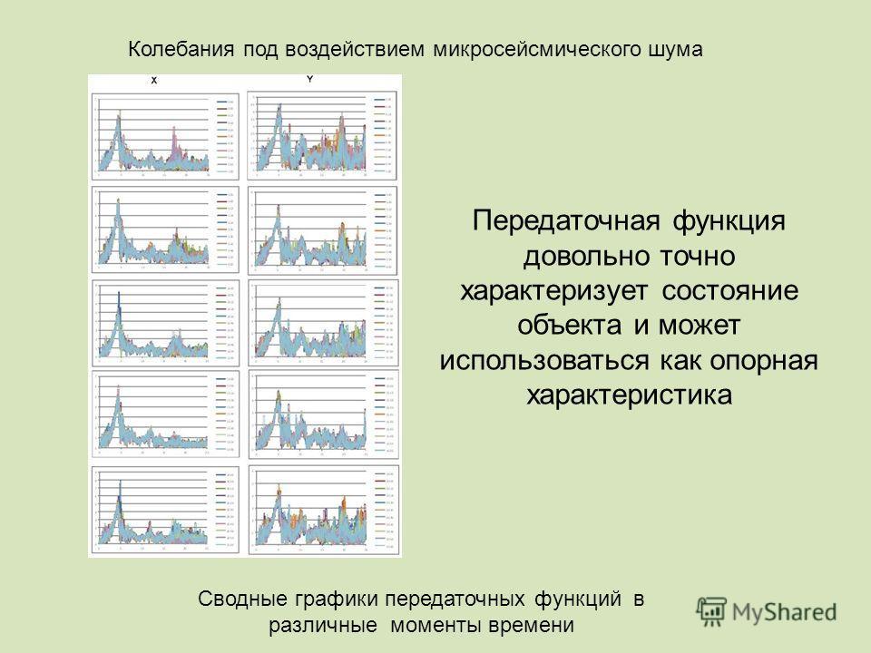 Сводные графики передаточных функций в различные моменты времени Колебания под воздействием микросейсмического шума Передаточная функция довольно точно характеризует состояние объекта и может использоваться как опорная характеристика