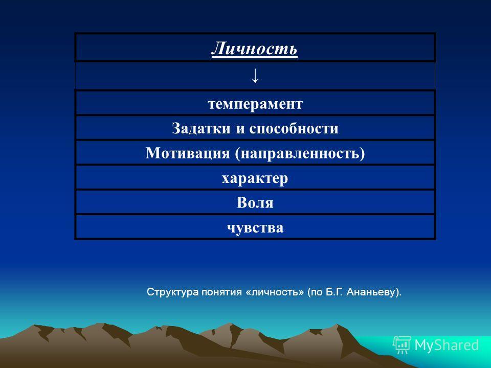 Личность темперамент Задатки и способности Мотивация (направленность) характер Воля чувства Структура понятия «личность» (по Б.Г. Ананьеву).