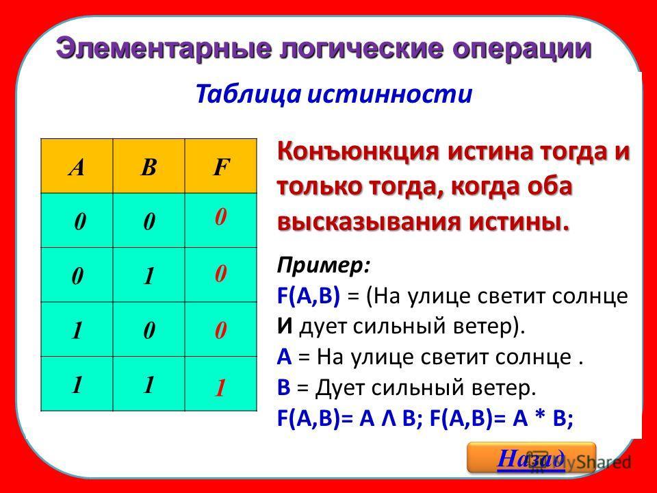 Элементарные логические операции Назад Таблица истинности Конъюнкция истина тогда и только тогда, когда оба высказывания истины. Пример: F(A,B) = (На улице светит солнце И дует сильный ветер). А = На улице светит солнце. В = Дует сильный ветер. F(A,B