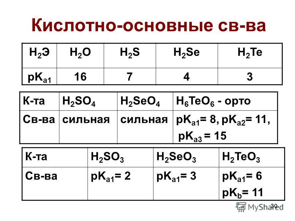 Кислотно-основные св-ва H2ЭH2ЭH2OH2OH2SH2SH 2 SeH 2 Te pK a1 16743 К-таH 2 SO 4 H 2 SeO 4 H 6 TeO 6 - орто Св-васильная pK a1 = 8, pK a2 = 11, pK a3 = 15 К-таH 2 SO 3 H 2 SeO 3 H 2 TeO 3 Св-ваpK a1 = 2pK a1 = 3pK a1 = 6 pK b = 11 30