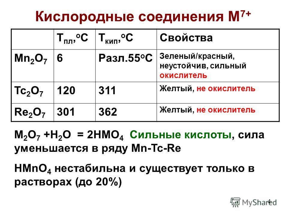 4 Кислородные соединения M 7+ Т пл, о СТ кип, о ССвойства Mn 2 O 7 6Разл.55 о С Зеленый/красный, неустойчив, сильный окислитель Tc 2 O 7 120311 Желтый, не окислитель Re 2 O 7 301362 Желтый, не окислитель M 2 О 7 +Н 2 О = 2НMО 4 Сильные кислоты, сила