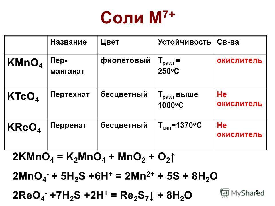 5 Соли M 7+ НазваниеЦветУстойчивостьСв-ва KMnO 4 Пер- манганат фиолетовыйТ разл = 250 о С окислитель KTcO 4 ПертехнатбесцветныйТ разл выше 1000 о С Не окислитель KReO 4 ПерренатбесцветныйТ кип =1370 о СНе окислитель 2KMnO 4 = K 2 MnO 4 + MnO 2 + O 2