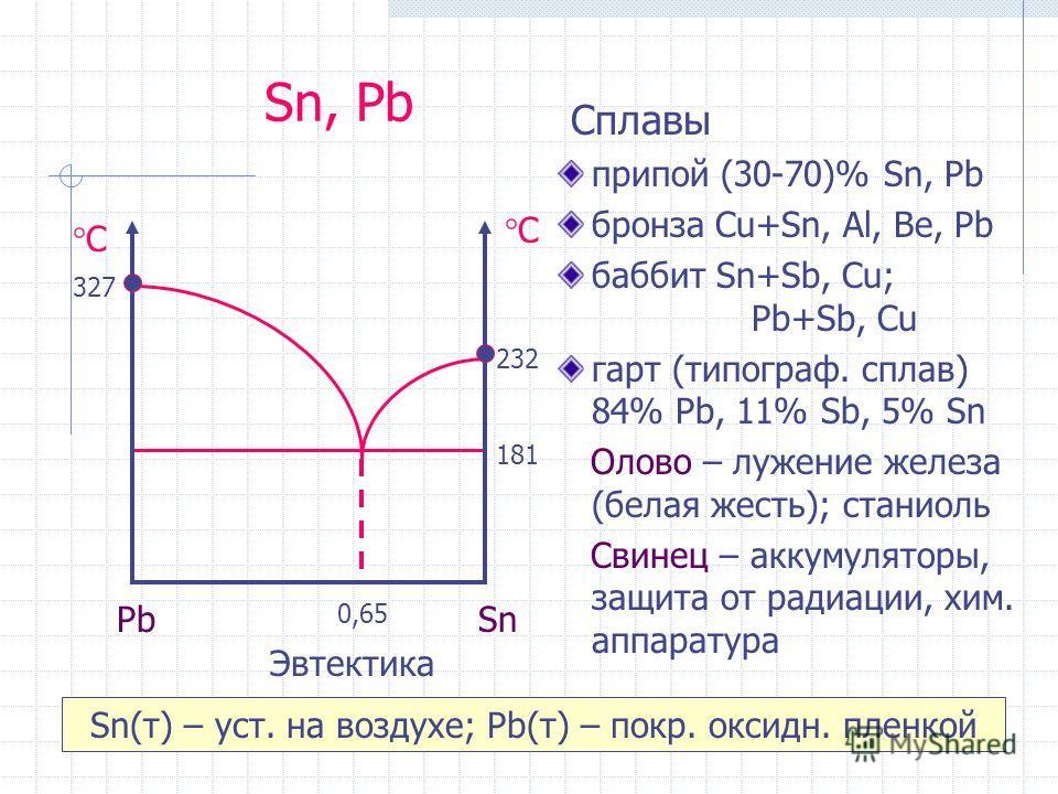 Sn, Pb Cплавы припой (30-70)% Sn, Pb бронза Cu+Sn, Al, Be, Pb баббит Sn+Sb, Cu; Pb+Sb, Cu гарт (типограф. сплав) 84% Pb, 11% Sb, 5% Sn Олово – лужение железа (белая жесть); станиоль Свинец – аккумуляторы, защита от радиации, хим. аппаратура 181 232 °