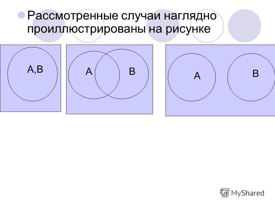 Рассмотренные случаи наглядно проиллюстрированы на рисунке А,В А В А В