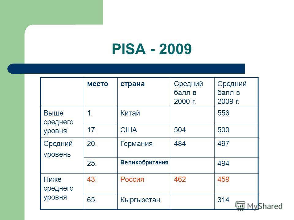 PISA - 2009 местостранаСредний балл в 2000 г. Средний балл в 2009 г. Выше среднего уровня 1.Китай556 17.США504500 Средний уровень 20.Германия484497 25. Великобритания 494 Ниже среднего уровня 43.Россия462459 65.Кыргызстан314