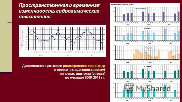 Пространственная и временная изменчивость гидрохимических показателей Динамика концентрации растворенного кислорода в озерах-охладителях (вверху) и в реках-притоках (справа) по месяцам 2009-2011 гг.