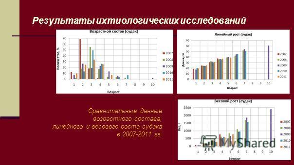 Результаты ихтиологических исследований Сравнительные данные возрастного состава, линейного и весового роста судака в 2007-2011 гг.