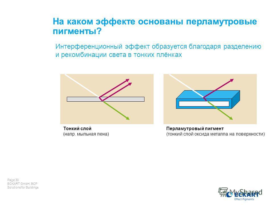Page 30 ECKART GmbH, BCP Solutions for Buildings На каком эффекте основаны перламутровые пигменты? Интерференционный эффект образуется благодаря разделению и рекомбинации света в тонких плёнках Тонкий слой (напр. мыльная пена) Перламутровый пигмент (