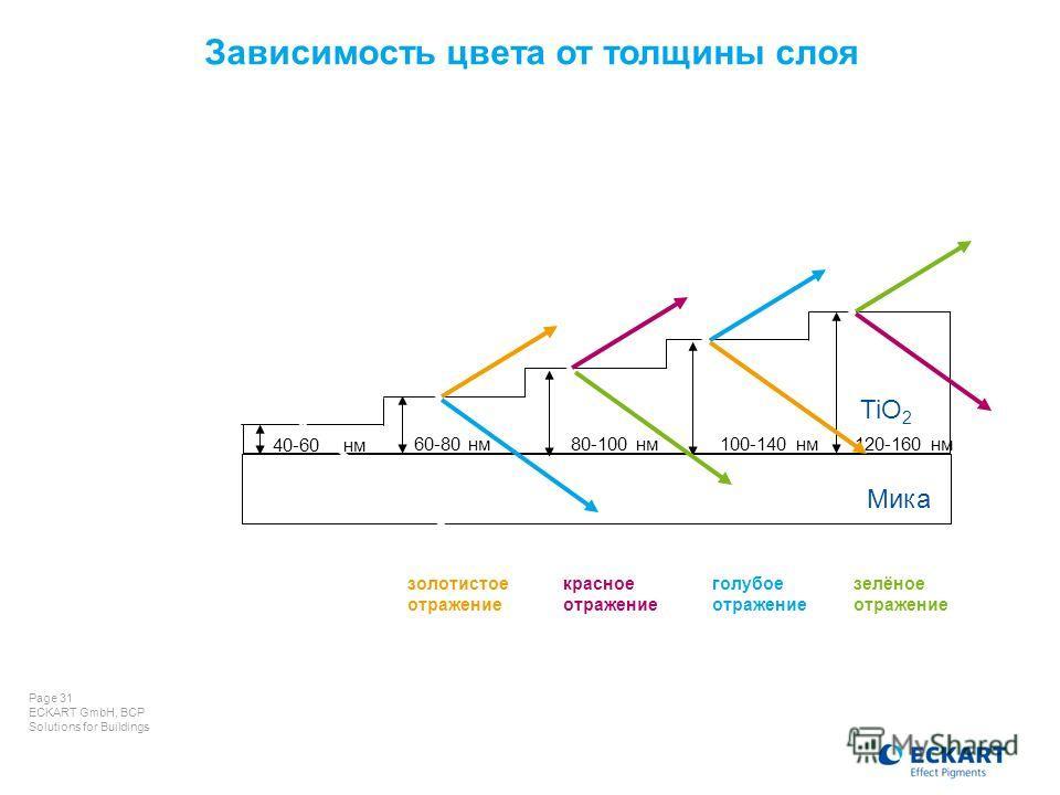 Page 31 ECKART GmbH, BCP Solutions for Buildings 40-60 нм 80-100 нм 60-80 нм100-140 нм120-160 нм Мика TiO 2 серебристый белый золотистое отражение красное отражение голубое отражение зелёное отражение Зависимость цвета от толщины слоя