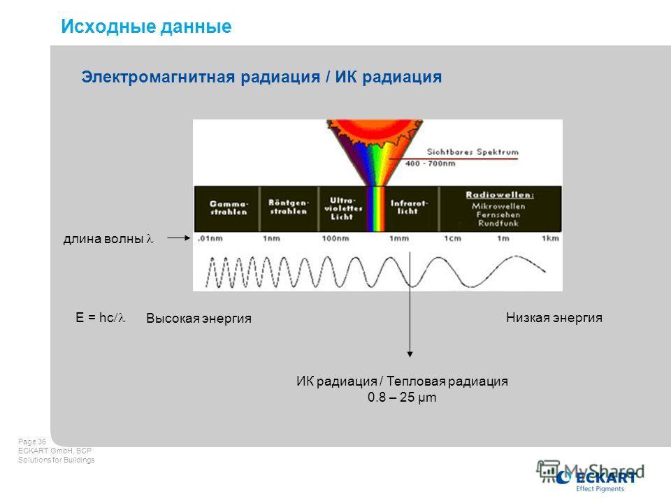 Page 36 ECKART GmbH, BCP Solutions for Buildings Исходные данные Электромагнитная радиация / ИК радиация длина волны Высокая энергия Низкая энергия E = hc ИК радиация / Тепловая радиация 0.8 – 25 µm