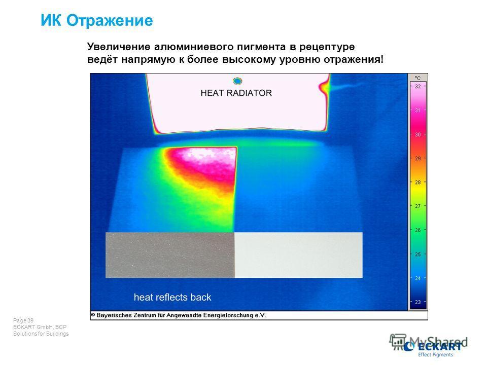 Page 39 ECKART GmbH, BCP Solutions for Buildings ИК Отражение Увеличение алюминиевого пигмента в рецептуре ведёт напрямую к более высокому уровню отражения!