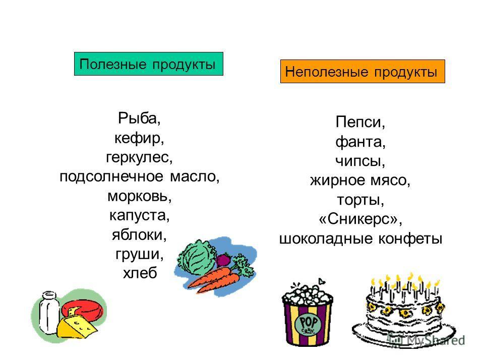 Полезные продукты Неполезные продукты Рыба, кефир, геркулес, подсолнечное масло, морковь, капуста, яблоки, груши, хлеб Пепси, фанта, чипсы, жирное мясо, торты, «Сникерс», шоколадные конфеты