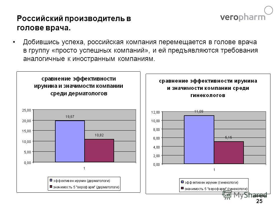 25 Российский производитель в голове врача. Добившись успеха, российская компания перемещается в голове врача в группу «просто успешных компаний», и ей предъявляются требования аналогичные к иностранным компаниям.