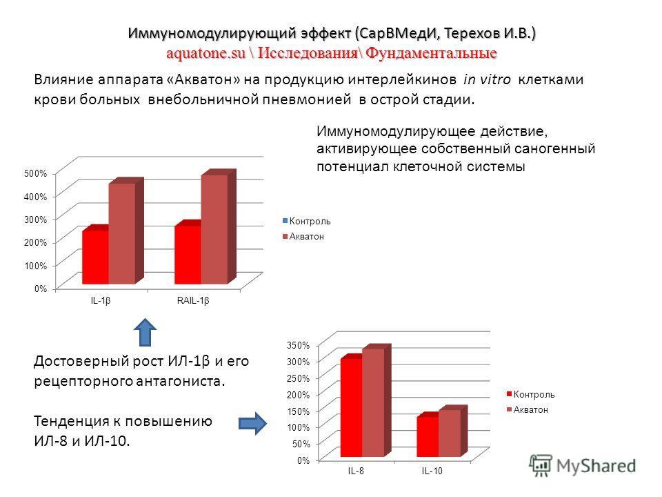 Иммуномодулирующий эффект (СарВМедИ, Терехов И.В.) aquatone.su \ Исследования\ Фундаментальные Влияние аппарата «Акватон» на продукцию интерлейкинов in vitro клетками крови больных внебольничной пневмонией в острой стадии. Достоверный рост ИЛ-1β и ег