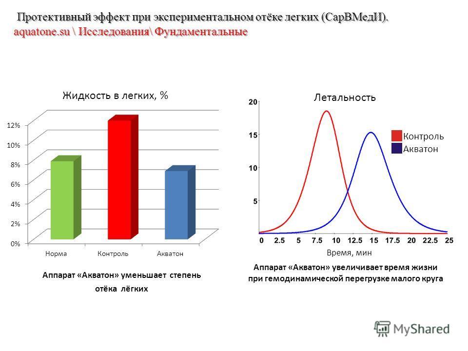 Аппарат «Акватон» увеличивает время жизни при гемодинамической перегрузке малого круга Аппарат «Акватон» уменьшает степень отёка лёгких Протективный эффект при экспериментальном отёке легких (СарВМедИ). aquatone.su \ Исследования\ Фундаментальные Про