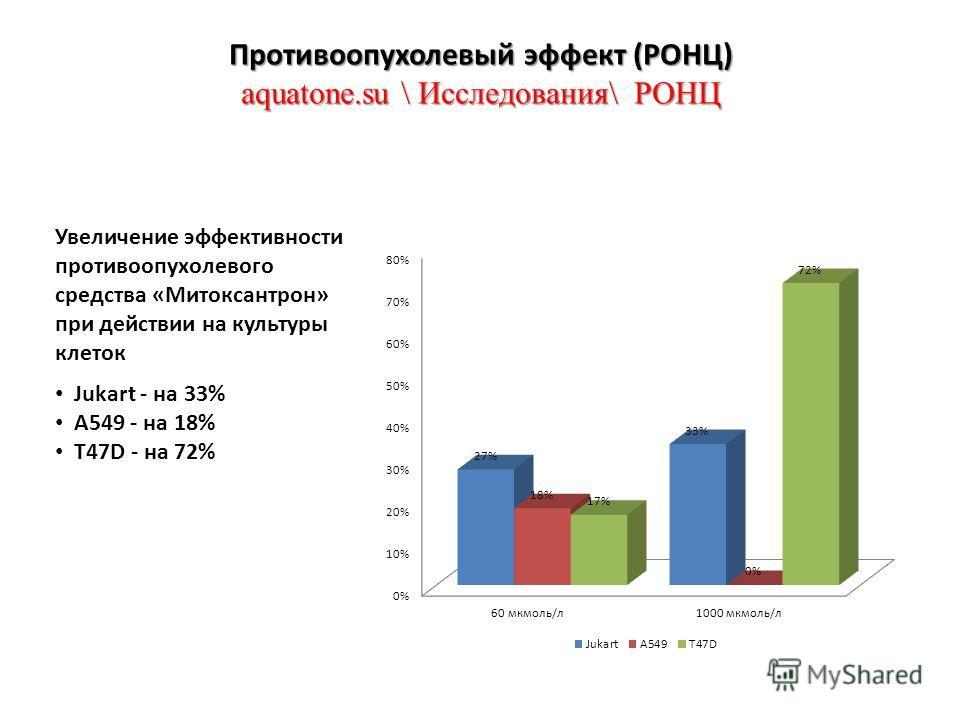 Противоопухолевый эффект (РОНЦ) aquatone.su \ Исследования\ РОНЦ Увеличение эффективности противоопухолевого средства «Митоксантрон» при действии на культуры клеток Jukart - на 33% A549 - на 18% T47D - на 72%