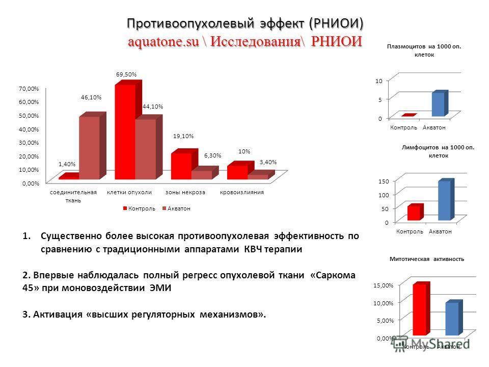 Противоопухолевый эффект (РНИОИ) aquatone.su \ Исследования\ РНИОИ 1.Существенно более высокая противоопухолевая эффективность по сравнению с традиционными аппаратами КВЧ терапии 2. Впервые наблюдалась полный регресс опухолевой ткани «Саркома 45» при