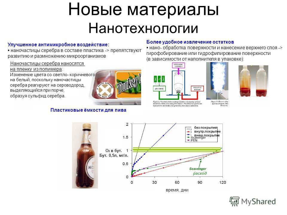Новые материалы Нанотехнологии Улучшенное антимикробное воздействие: наночастицы серебра в составе пластика -> препятствуют развитию и размножению микроорганизмов Пластиковые ёмкости для пива Более удобное извлечение остатков нано- обработка поверхно