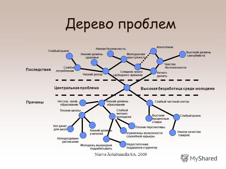Narva Ärinõuandla SA. 2009 Разработка проекта С чего начнем? Анализ проблемы – составление четкой картины существующей проблемы проекта (на бумаге).