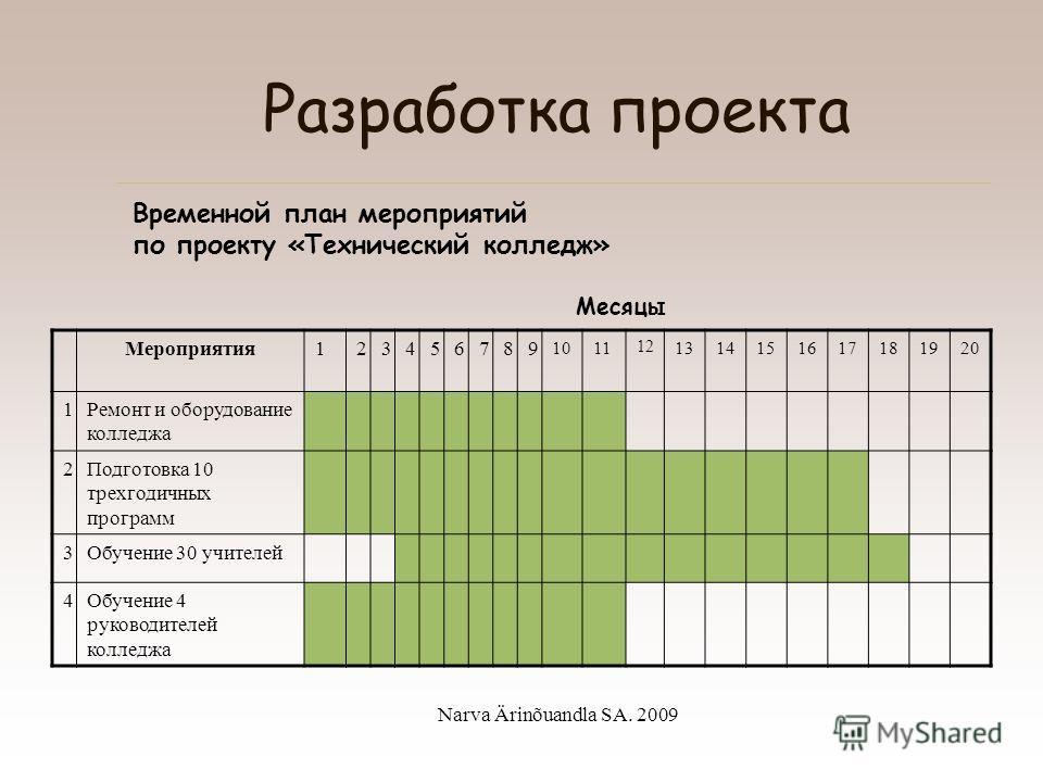 Narva Ärinõuandla SA. 2009 Разработка проекта План мероприятий –Определение общих мероприятий –Разделение мероприятий на отдельные задания –Очередность и зависимость мероприятий –Сроки выполнения мероприятий –Время начала, реализации и завершения зад