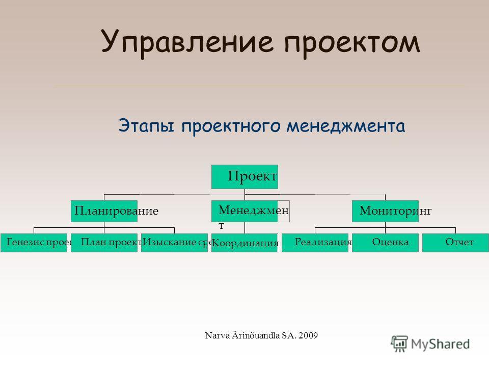 Narva Ärinõuandla SA. 2009 Понятие проекта Жизнеспособность или устойчивость проекта Влияние проекта должно продолжаться после завершения проекта; Жизнеспособность проекта обеспечивается: –Политической поддержкой. –Подходящей технологией. –Институцио