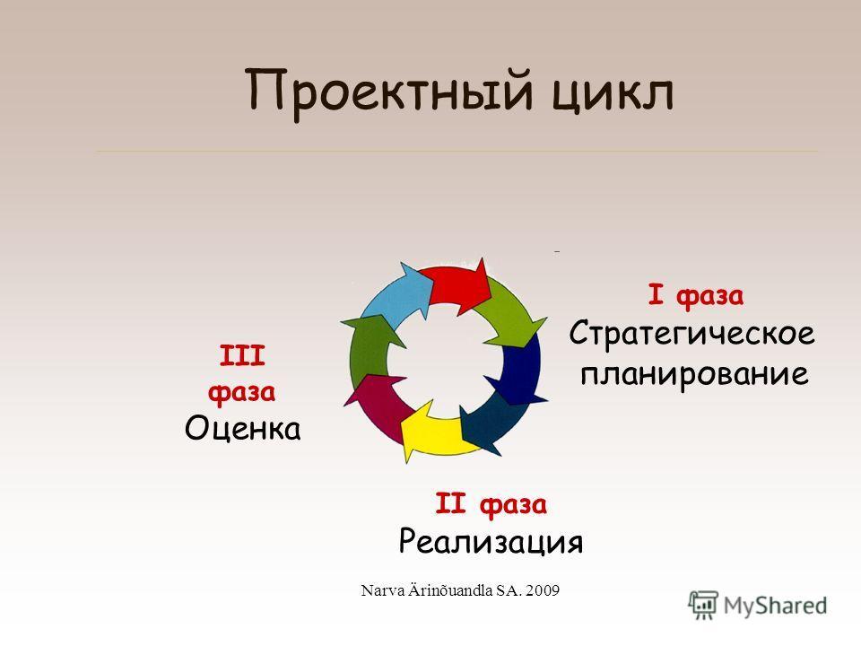 Narva Ärinõuandla SA. 2009 Понятие проекта Ограничивающие факторы: время ресурсырезультат
