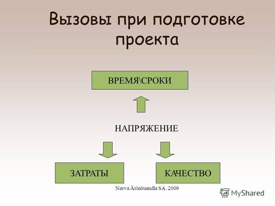 Narva Ärinõuandla SA. 2009 Проектный цикл III фаза Оценка I фаза Стратегическое планирование II фаза Реализация