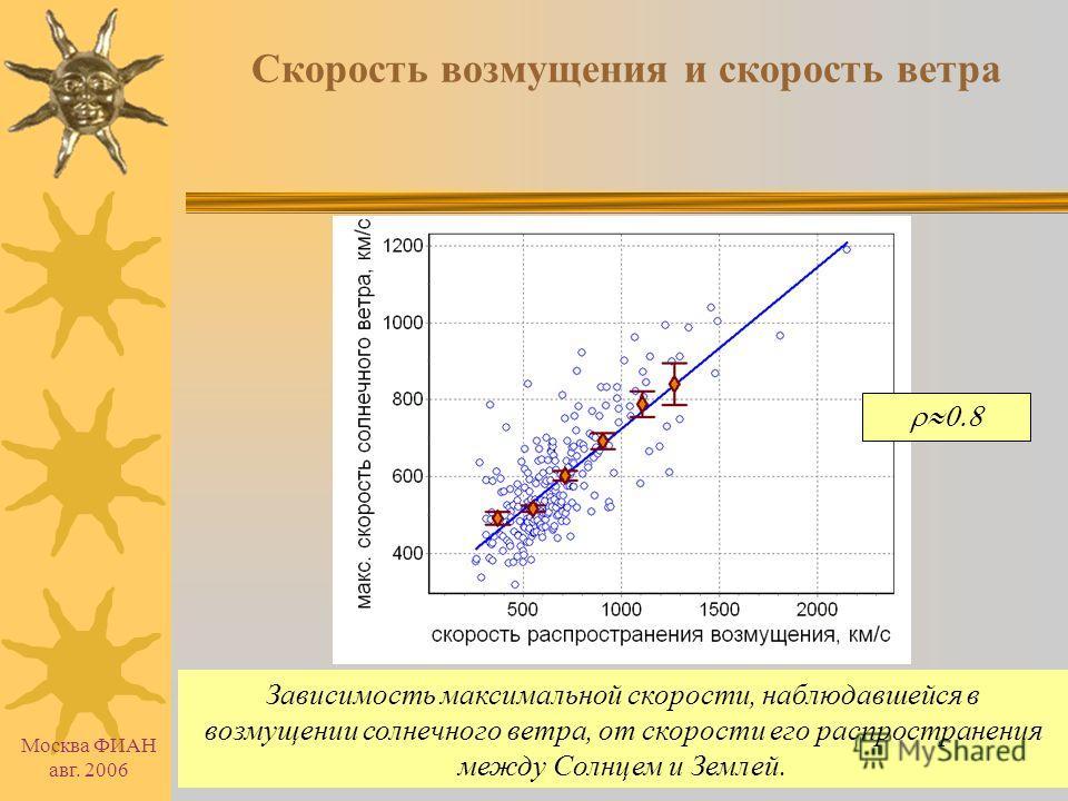Москва ФИАН авг. 2006 Временные профили вариаций КЛ после вспышек Усреднённые вариации плотности космических лучей (10 ГВ) в периоды рентгеновских вспышек с баллом >=M5, наблюдавшихся в 1976-2003 гг. Нулевой час – час начала вспышки. Около 300 период