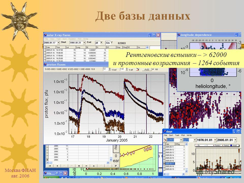 Москва ФИАН авг. 2006 Две базы данных Работа основана на характеристиках космических лучей с жесткостью 10 ГВ, полученных по данным мировой сети нейтронных мониторов Форбуш эффекты и межпланетные возмущения ~ 5000 событий